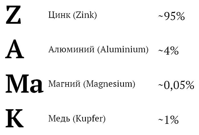 Zamak (ZAMAK, Zamac) — семейство цинковых сплавов, легированных алюминием, магнием и медью, очень широко использующихся в литейном производстве. Сплавы этого семейства отличаются содержанием алюминия примерно в 4 %.  Аббревиатура расшифровывается как: zink — aluminium — magnesium — kupfer, — то есть, состоит из первых букв немецких обозначений входящих в сплав металлов.  Во всём мире слово Zamak стало по сути синонимом цинк-алюминиевых сплавов. В странах бывшего СССР для аналогичных сплавов используется аббревиатура ЦАМ: цинк — алюминий — медь.  Главная область применения сплавов семейства ZAMAK — литьё под давлением. Эти сплавы имеют низкую температуру плавления (чуть выше, чем у свинца) и очень хорошие литьевые свойства, при этом достаточно прочны (на уровне малоуглеродистой стали), что позволяет получать довольно прочные детали с очень сложной формой.  Список изделий, изготовляемых из сплавов этого семейства, весьма широк, и включает в себя: застёжки-молнии, корпуса карбюраторов, сантехнические смесители, промышленные степлеры, всевозможные дверные ручки и аналогичную фурнитуру, корпуса замков, масштабные модели, клюшки для гольфа, художественную миниатюру, рыболовные катушки, затворы огнестрельного (Hi-Point Firearms) и травматического (Zoraki, Streamer) оружия, а также многое другое.  Сплавы семейства ZAMAK обозначаются различными номерами (ZAMAK-1, −2, −3, −5, −7 и т. д.), — наиболее распространён сплав ZAMAK-3. Он имеет твердость по Бринеллю 97 единиц, что сравнимо с малоуглеродистой сталью (~120 HB). Предел прочности — 268 Мпа, модуль упругости — 96 ГПа, температура плавления — 381—387 °C, плотность — 6,7 г/см³, коэффициент трения — 0,07.
