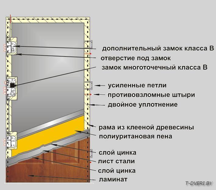 Комплектация: Ламинированная коробка Порог из нержавеющей стали Петли – 3 шт. Противовзломные штыри – 3 шт. Замок - 2 шт. Ручка дверная.   Гарантия – 24 месяца Показатель звукоизоляции– 30 дБ